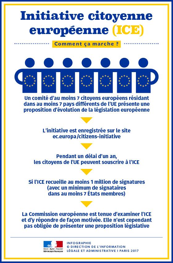 ice initiative citoyenne européenne